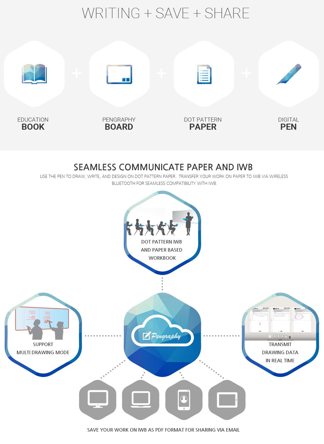 Interactive Whiteboard Software & Platform
